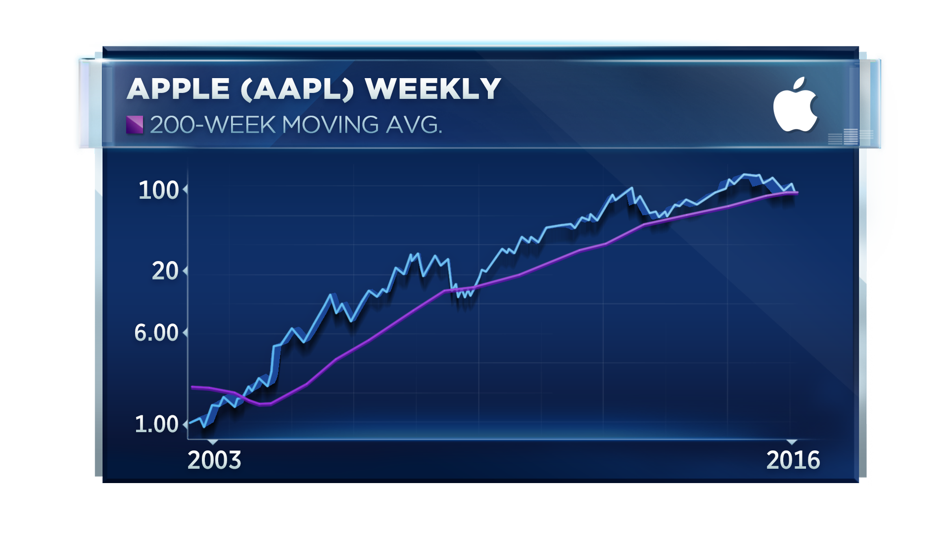 Apple stocks aren't always on the rise